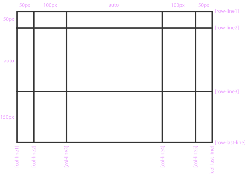 Свойства grid-template-columns и grid-template-rows