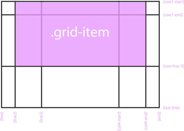 grid-row-start, grid-row-end, grid-column-start, grid-column-end