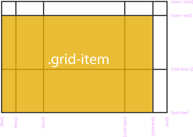 Свойства grid-row-start, grid-row-end, grid-column-start, grid-column-end