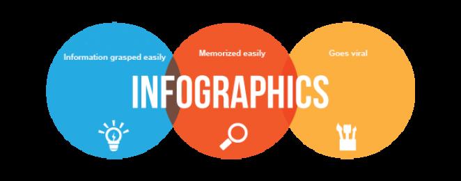 Инфографика в SEO – инструкция