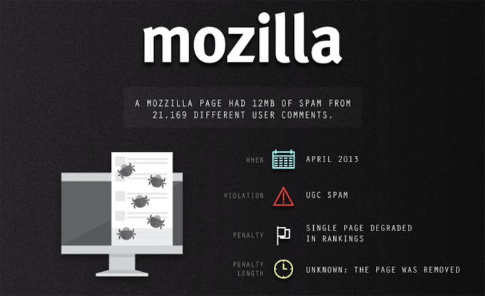 Mozilla — Google Penalty