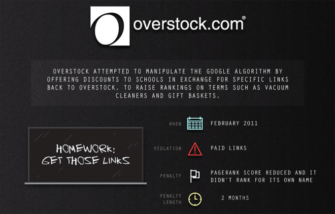 Overstock — Google Penalty