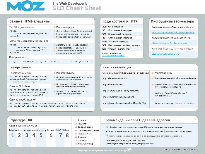 Страница 1 - Web Developer's SEO Cheat Sheet 3.0 на русском