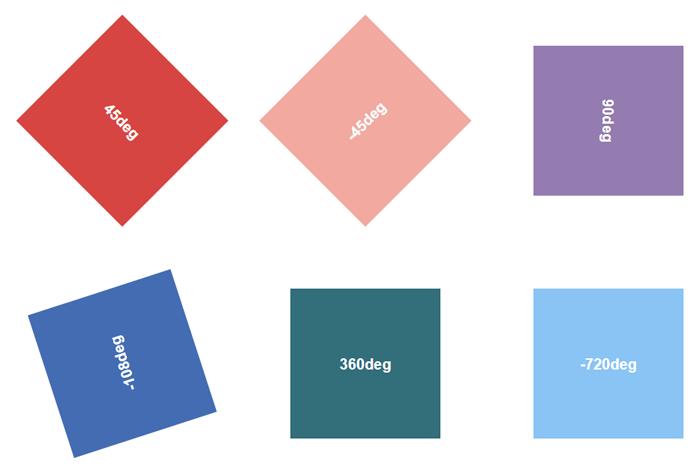 Transform rotate(): вращение элемента — учебник CSS