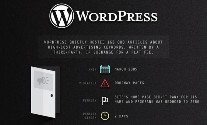 WordPress — Google Penalty